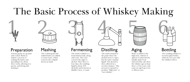 Whisky Production Flow ChartImage: http://www.garrett-gardner.com