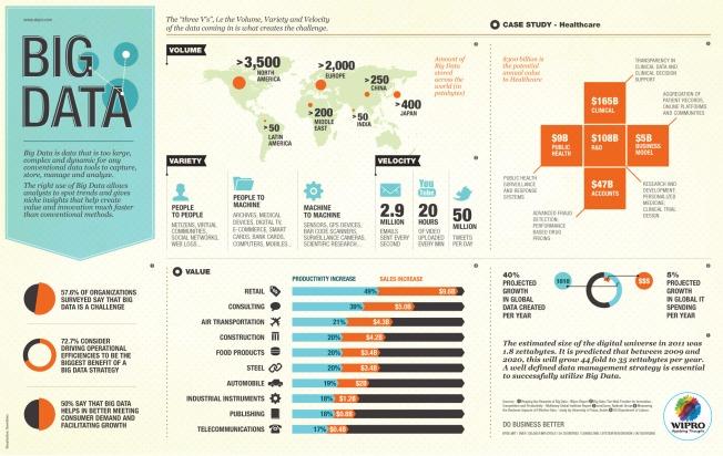 Big Data Source: Wipro.com via Infographicsmania.com
