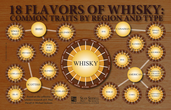 Whisky Flavors Source: Sean Seidell via PopSci.com