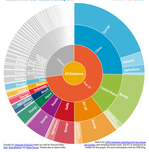 In 2012, the top 10 GHG emitters accounted for more than two thirds of the global emissions total. Find the newest data on global greenhouse gas emissions on the CAIT Climate Data Explorer, click here for an interactive version of this graph. Source: World Resources Institute.